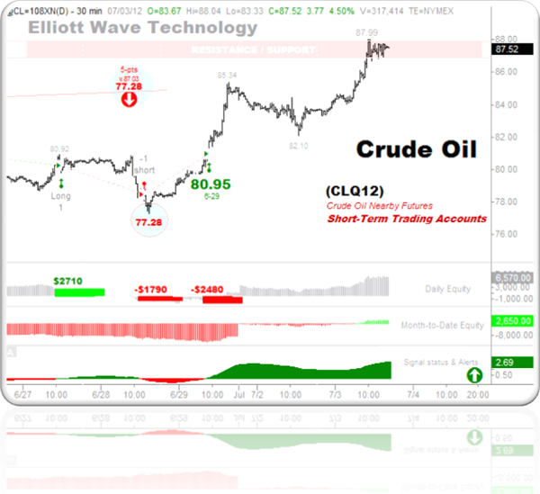 Crude Oil FIRST 7-3-2012 short-term trading accounts -