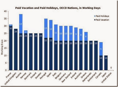 No-Vacation Nation Revisited