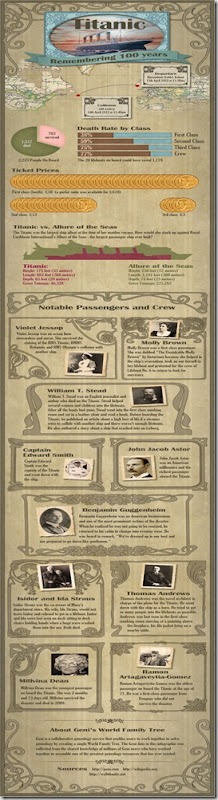Titanic-Infographic 1