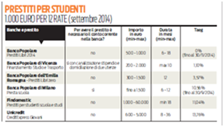 migliori prestiti studenti