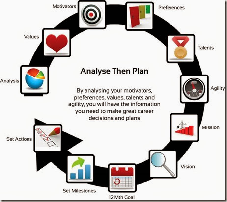 career_CENTRE_Analyse_Then_Plan