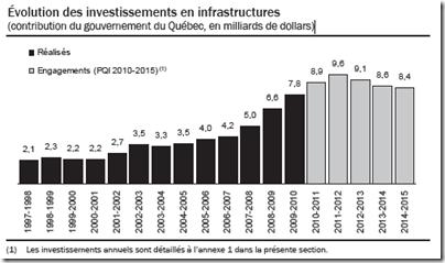 Québec - Évolution infrastructure - 2011-2012