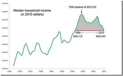 US median household