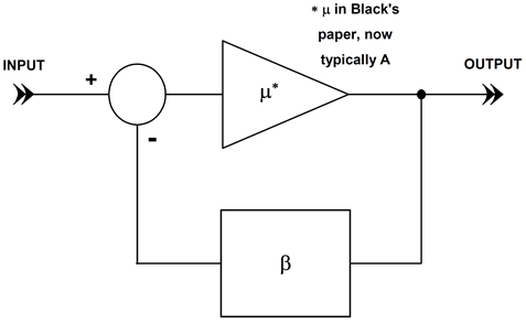 "A block diagram of Black's feedback amplifier, comprised of a forward gain ""μ"" and a feedback path of ""β""."