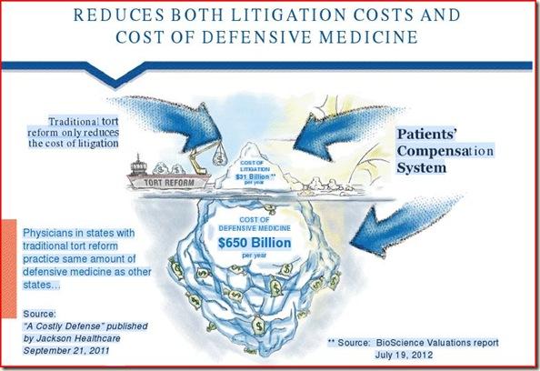 malpractice iceberg