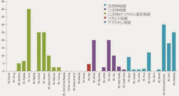 図3:イノシシの年間狩猟頭数と村周辺の植生の関係 / Fig.3: