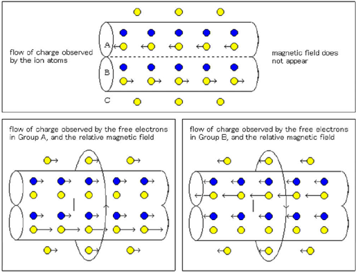 ( CHART 5 ) When the background of double electric wires are electrified into negative, magnetic fields with negative energy appear at the viewpoints of free electrons in Group A and Group B by opposite-self-induction.