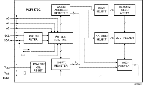 PCF8570, a 256 x 8-bit static low-voltage RAM with I2C-bus interface