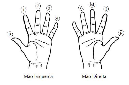 mão-violão