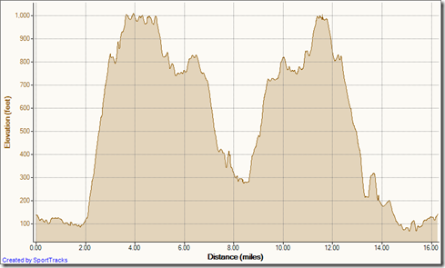 6-20-2011, Elevation - Distance
