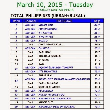 Kantar Media National TV Ratings - March 10, 2015 (Tuesday)