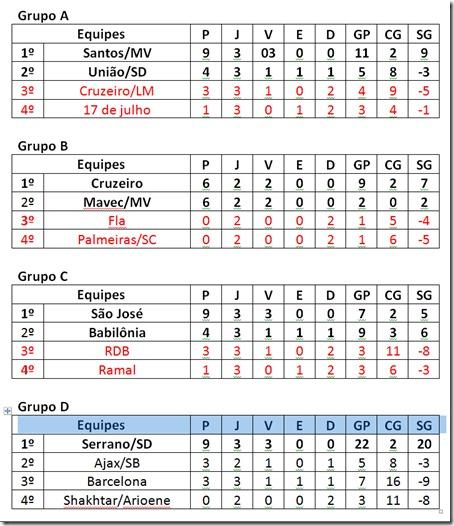 classificação-copadagente-wesportes-camporedondo