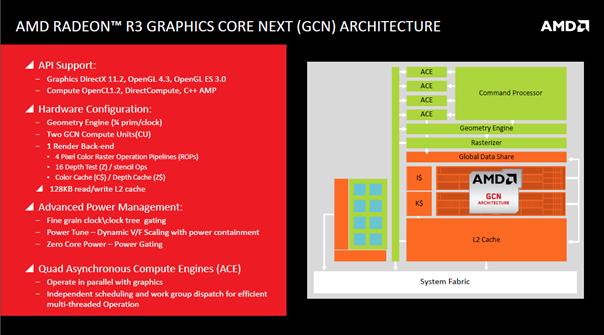Arquitectura AMD Radeon R3 GCN