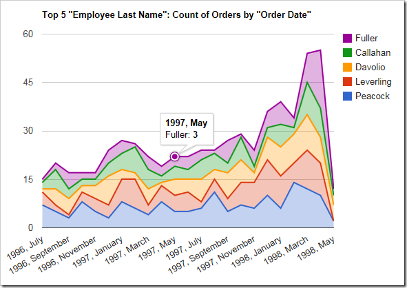 The columns are sorted in descending order of value. Only the top 5 performing employees are shown.