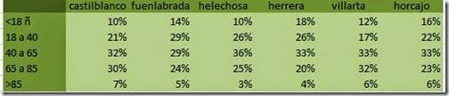 tabla proporcion