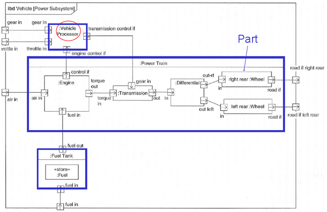 teknisk it  model based systems engineering with sysmlinternal block diagram example
