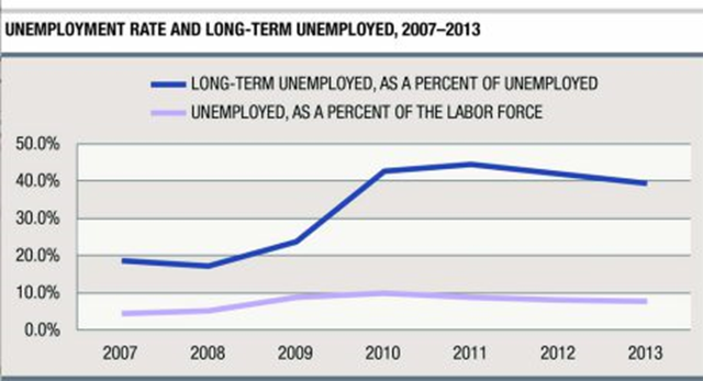 Unemployment Rate and Long-Term Unemployed, 2007-2013. A study by the Carsey Institute finds the percentage of people unemployed and seeking work for more than six months has more than doubled since 2007. Graphic: Carsey Institute / UNH