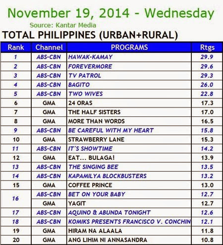 Kantar Media National TV Ratings - Nov 19, 2014 (Wednesday)