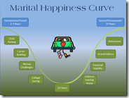 Living Room 1: The Marital Happiness Curve
