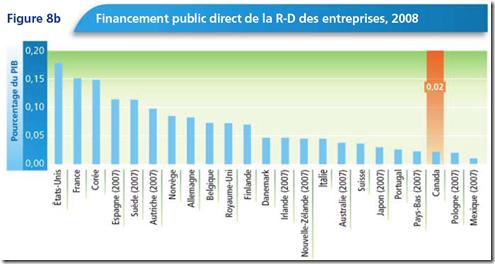 Financement public direct de la R-D des entreprises