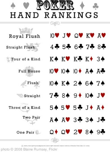 'Poker Hand Rankings' photo (c) 2008, Blaine Rumsey - license: http://creativecommons.org/licenses/by/2.0/