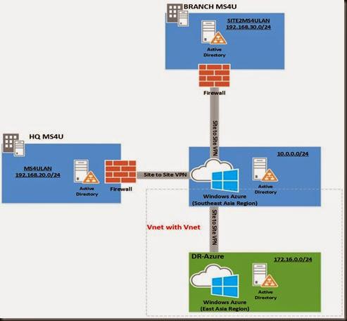 VNet with Vnet