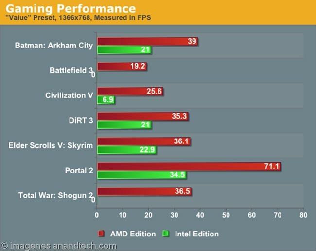 gaming_performance
