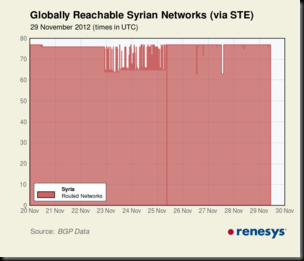 SY_outages_1week_Nov2012-thumb-300x257-801