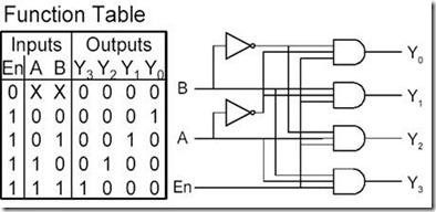 Digital Logic Circuits–Encoder and Decoder ~ Vidyarthiplus