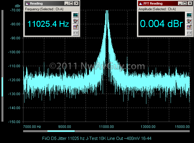 FiiO D5 Jitter 11025 hz J-Test 10K Line Out ~400mV 16-44