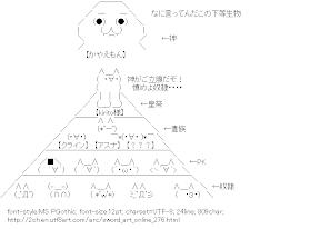 [AA]Sword Art Online Hierarchy