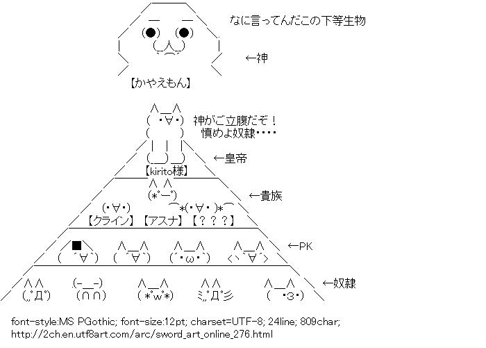 Sword Art Online,Hierarchy