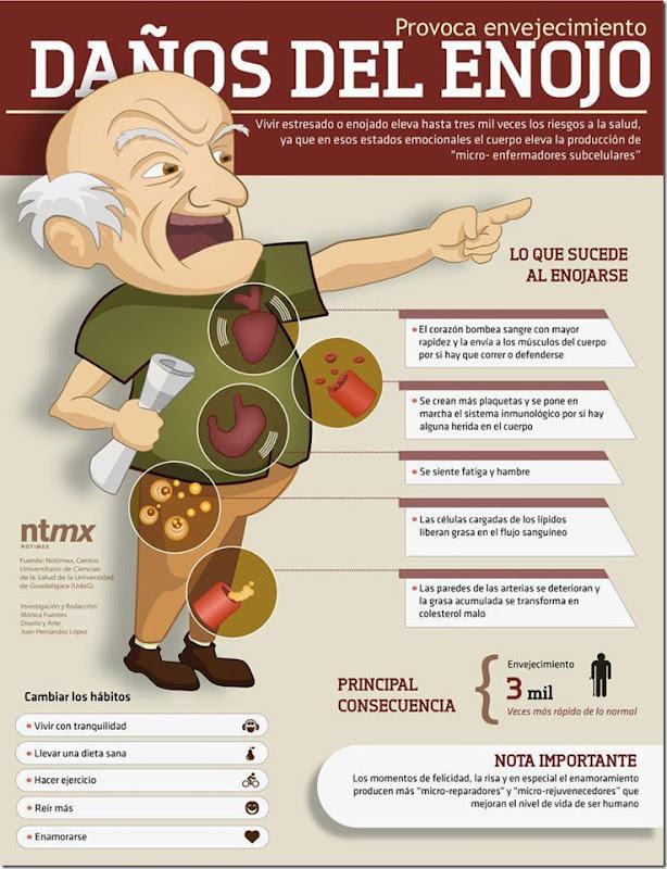 enojo envejecimiento stress