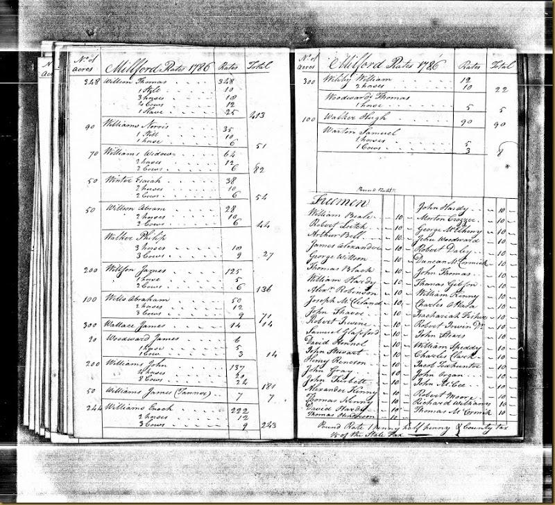 Pennsylvania, Tax and Exoneration, 1768-1801 pg 87
