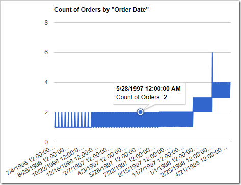 A line chart with too many date values as rows.