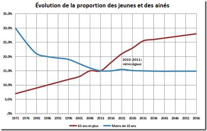 Évolution de la proportion des jeunes et ainés - Québec