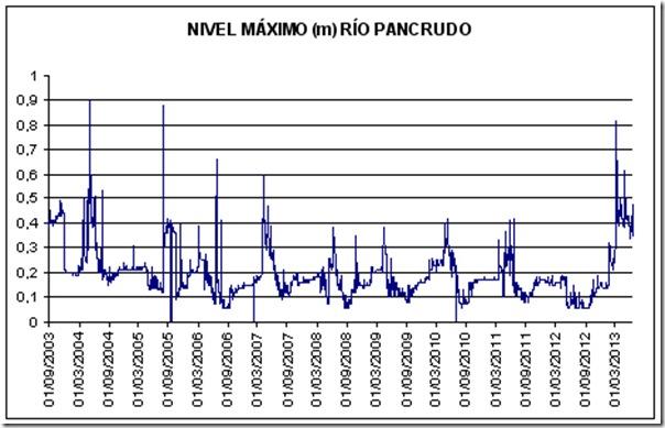 nivel max río Pancrudo m
