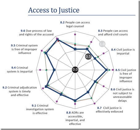 United State - Access to Justice