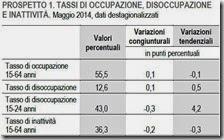 Tassi di occupazione, disoccupazione e inattività. Maggio 2014
