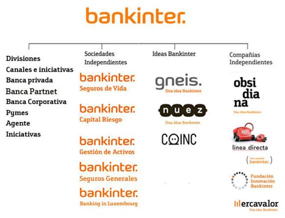Broker bankinter analisis
