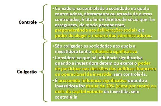 Conceitos de coligação e controle