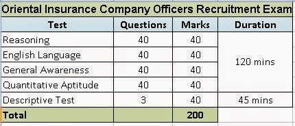 oriental insurance company recruitment exam.