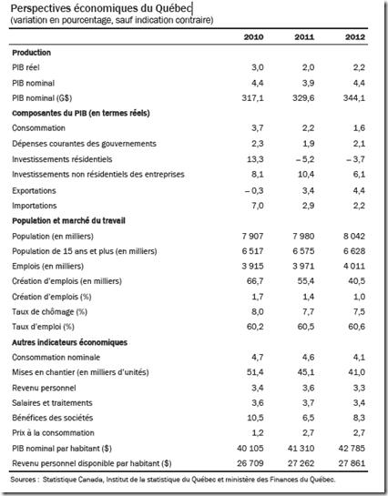 Perspectives économiques du Québec