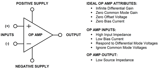 The ideal op amp and its attributes