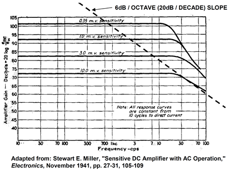A 1941 feedback circuit shows characteristic CFB gain-bandwidth relationship