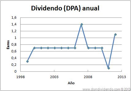 Dinamia Dividendo por acción DPA DonDividendo 2013