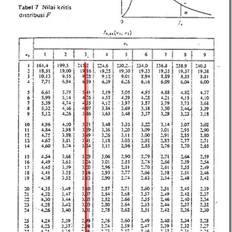 Cara Menentukan Nilai F Tabel dengan Excel