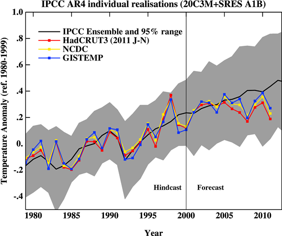 Comparison of the spread of actual IPCC projections (2007) with observations of annual mean temperatures, including error bars. RealClimate