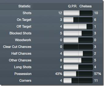 Stats vs Chelsea