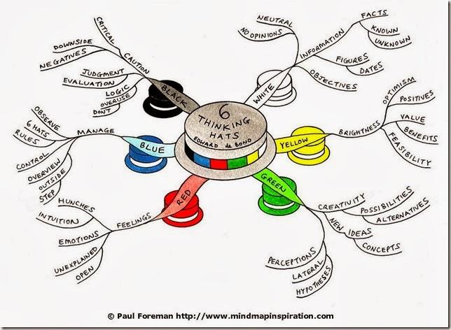 six-thinking-hats-mindmap